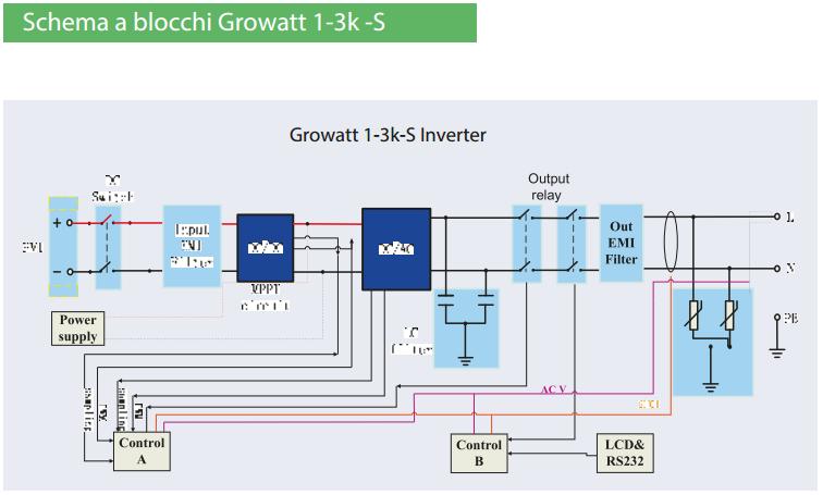 Schema Collegamento Invertitore : Inverter fotovoltaico rete growatt monofase gw  s