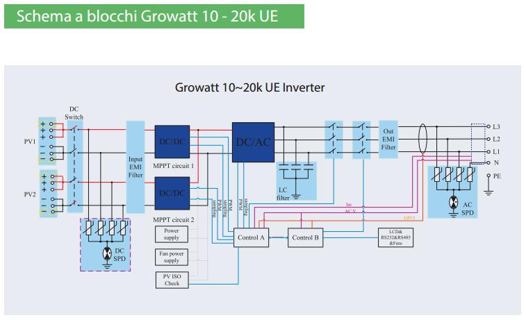 Inverter Fotovoltaico Rete Growatt Trifase Gw 10000 20000 Ue